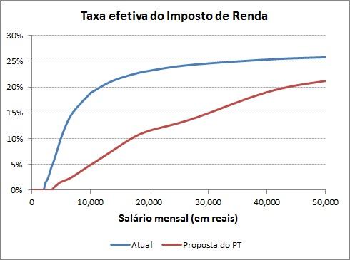 IR-taxaefetiva